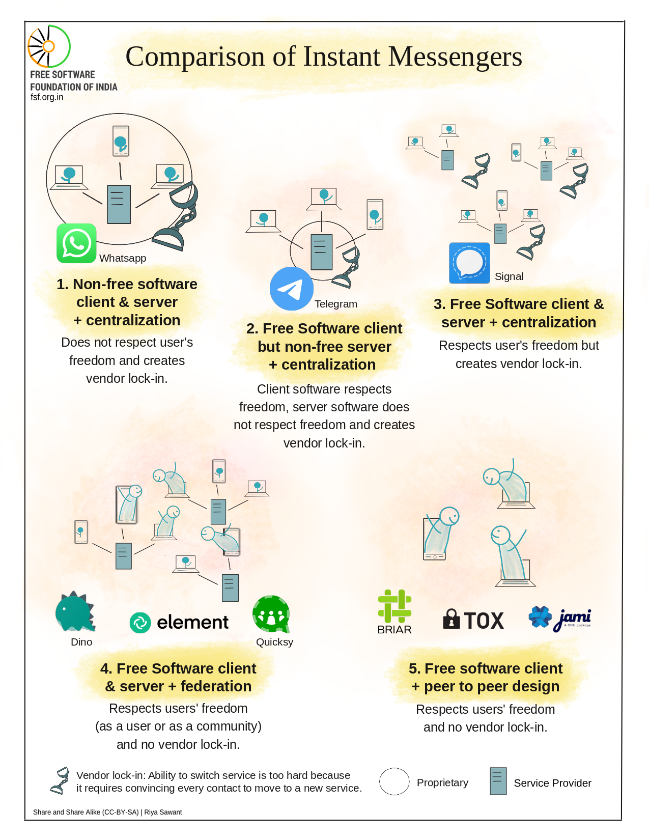 Comparison on Instant Messengers - Infographics by Riya Sawant for FSF India